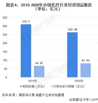 图表4:2019-2020年中国化纤行业经济效益情况(单位:亿元)