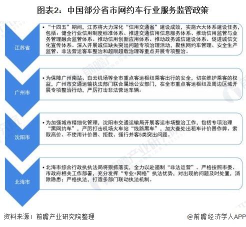 图表2:中国部分省市网约车行业服务监管政策