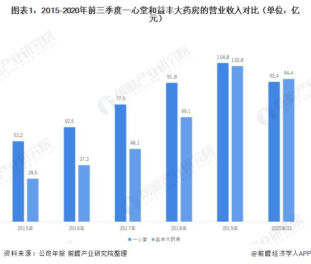 图表1:2015-2020年前三季度一心堂和益丰大药房的营业收入对比(单位:亿元)