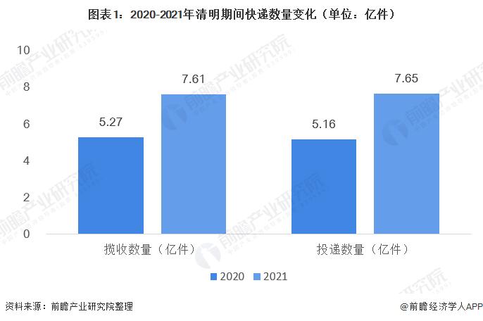 图表1:2020-2021年清明期间快递数量变化(单位:亿件)