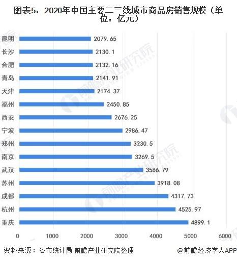 图表5:2020年中国主要二三线城市商品房销售规模(单位:亿元)