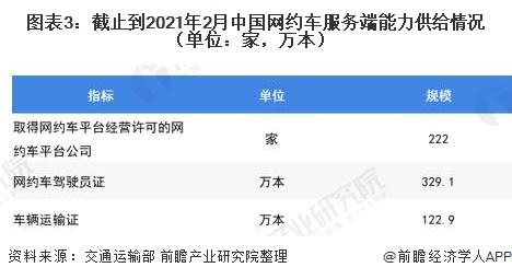 图表3:截止到2021年2月中国网约车服务端能力供给情况(单位:家,万本)