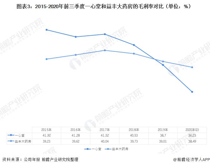 图表3:2015-2020年前三季度一心堂和益丰大药房的毛利率对比(单位:%)