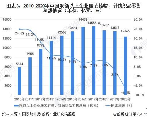 图表3:2010-2020年中国限额以上企业服装鞋帽、针纺织品零售总额情况(单位:亿元,%)