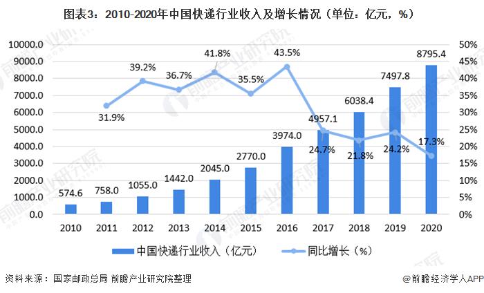 图表3:2010-2020年中国快递行业收入及增长情况(单位:亿元,%)