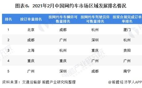 图表6:2021年2月中国网约车市场区域发展排名情况