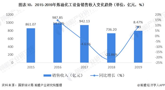 图表10:2015-2019年炼油化工设备销售收入变化趋势(单位:亿元,%)