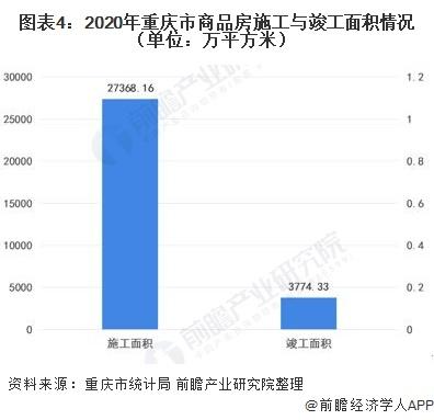 图表4:2020年重庆市商品房施工与竣工面积情况(单位:万平方米)