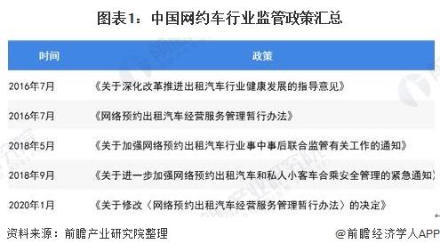 图表1:中国网约车行业监管政策汇总