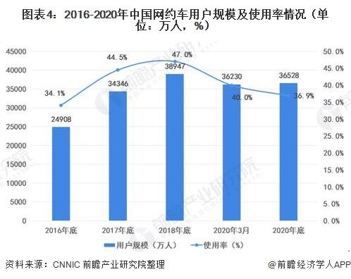 图表4:2016-2020年中国网约车用户规模及使用率情况(单位:万人,%)