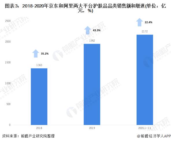 圖表3:2018-2020年京東和阿里兩大平臺護膚品品類銷售額和增速(單位:億元,%)