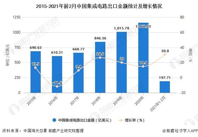 2015-2021年前2月中国集成电路出口金额统计及增长情况