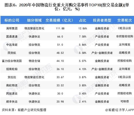 圖表6:2020年中國物流行業重大并購交易事件TOP10(按交易金額)(單位:億元,%)