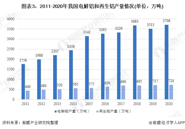 图表3:2011-2020年我国电解铝和再生铝产量情况(单位:万吨)