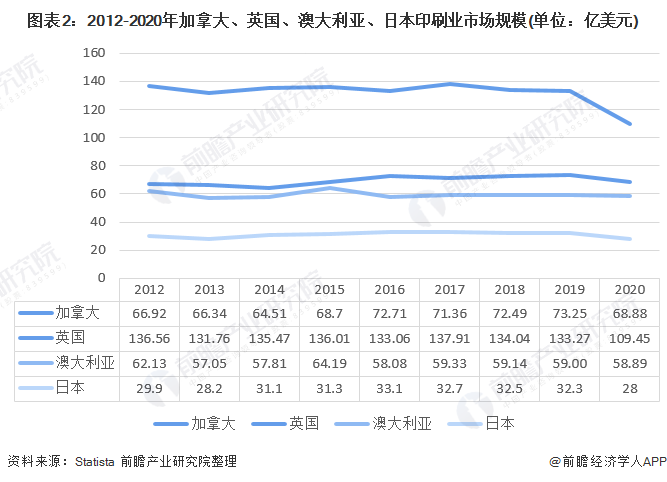 图表2:2012-2020年加拿大、英国、澳大利亚、日本印刷业市场规模(单位:亿美元)