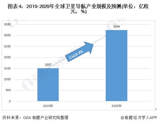圖表4:2019-2029年全球衛星導航產業規模及預測(單位:億歐元,%)