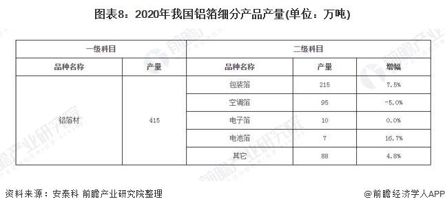 图表8:2020年我国铝箔细分产品产量(单位:万吨)