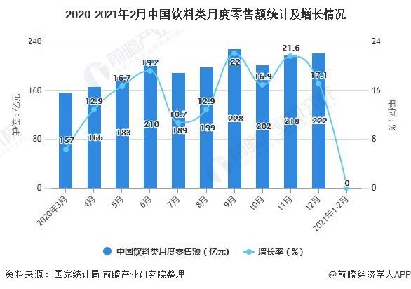 2020-2021年2月中国饮料类月度零售额统计及增长情况
