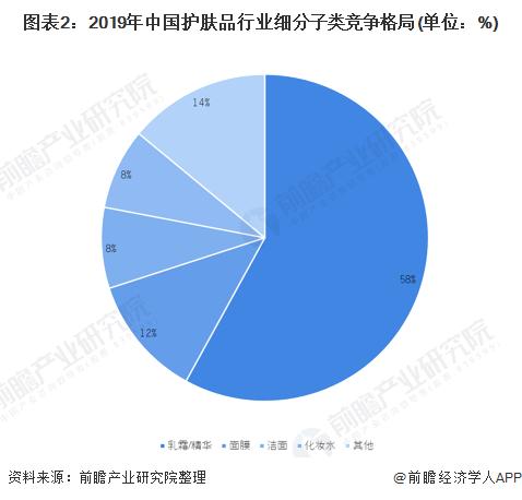 圖表2:2019年中國護膚品行業細分子類競爭格局(單位:%)
