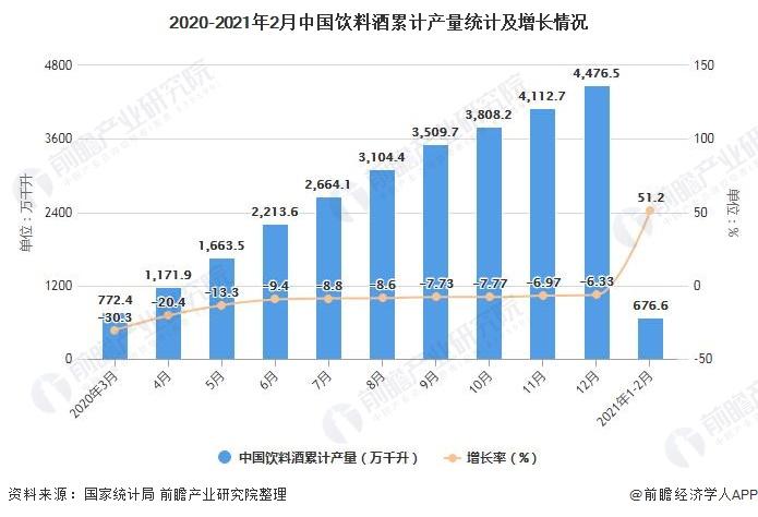 2020-2021年2月中国饮料酒累计产量统计及增长情况