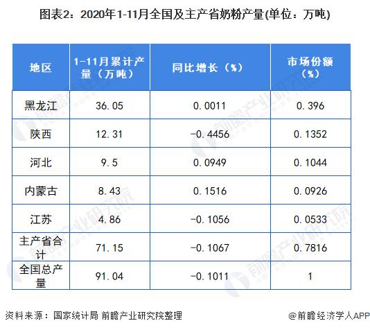 圖表2:2020年1-11月全國及主產省奶粉產量(單位:萬噸)