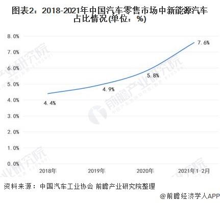 圖表2:2018-2021年中國汽車零售市場中新能源汽車占比情況(單位:%)