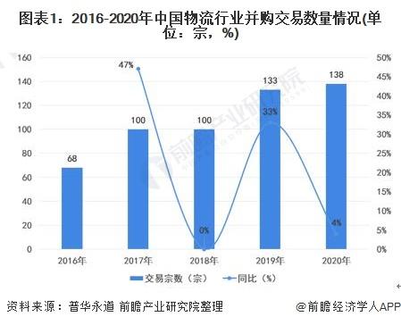 圖表1:2016-2020年中國物流行業并購交易數量情況(單位:宗,%)