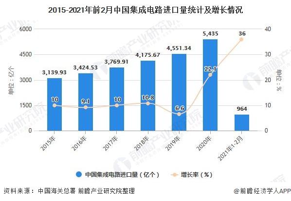 2015-2021年前2月中国集成电路进口量统计及增长情况