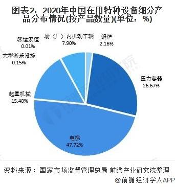 图表2:2020年中国在用特种设备细分产品分布情况(按产品数量)(单位:%)