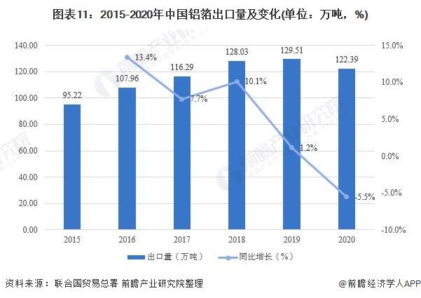 图表11:2015-2020年中国铝箔出口量及变化(单位:万吨,%)