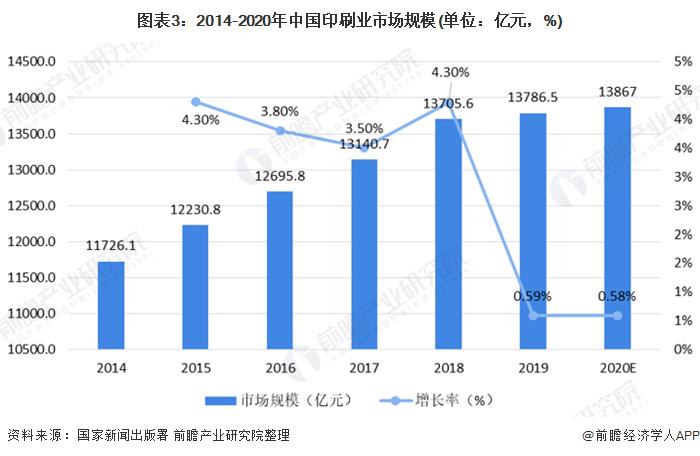 图表3:2014-2020年中国印刷业市场规模(单位:亿元,%)