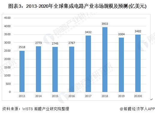 图表3:2013-2020年全球集成电路产业市场规模及预测(亿美元)