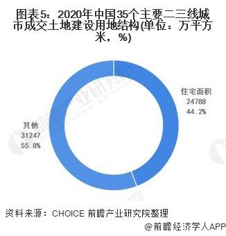 图表5:2020年中国35个主要二三线城市成交土地建设用地结构(单位:万平方米,%)