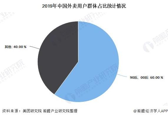 2019年中国外卖用户群体占比统计情况