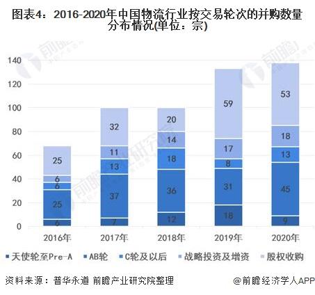 圖表4:2016-2020年中國物流行業按交易輪次的并購數量分布情況(單位:宗)