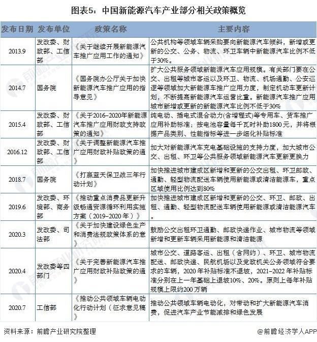 圖表5:中國新能源汽車產業部分相關政策概覽