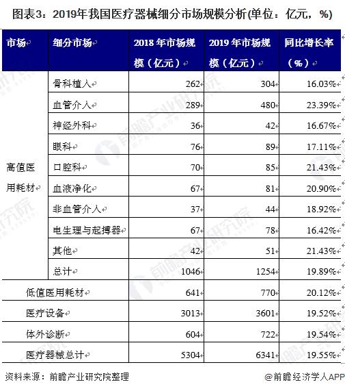 图表3:2019年我国医疗器械细分市场规模分析(单位:亿元,%)