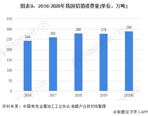 图表9:2016-2020年我国铝箔消费量(单位:万吨)