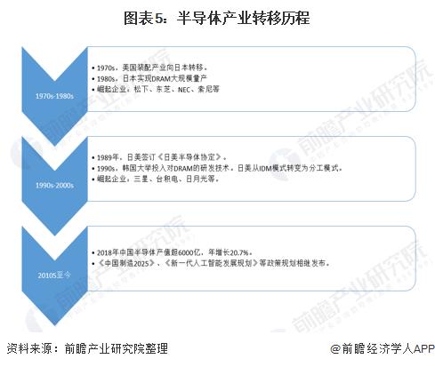 图表5:半导体产业转移历程