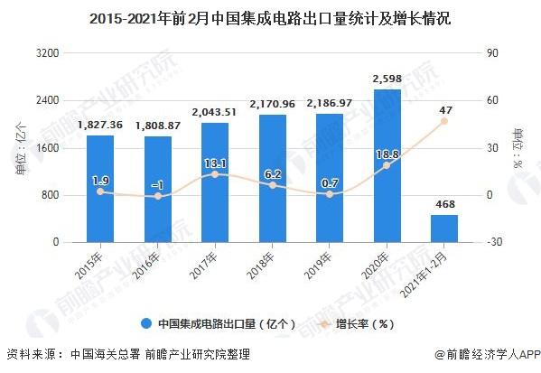 2015-2021年前2月中国集成电路出口量统计及增长情况