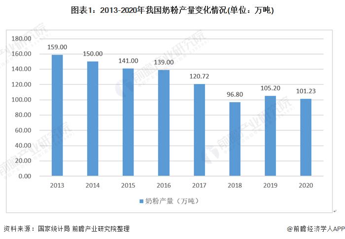 圖表1:2013-2020年我國奶粉產量變化情況(單位:萬噸)