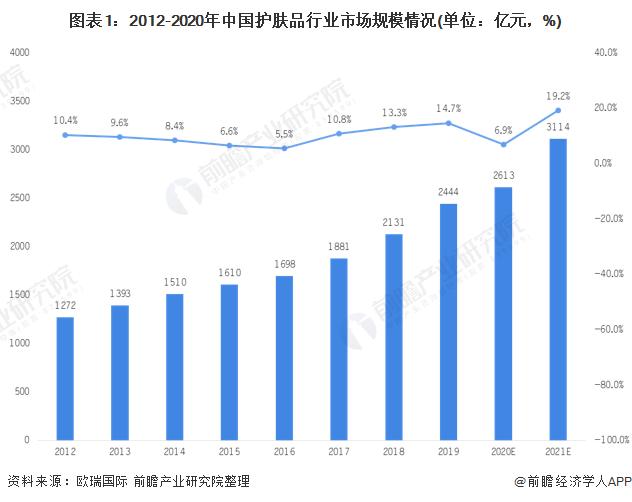 圖表1:2012-2020年中國護膚品行業市場規模情況(單位:億元,%)