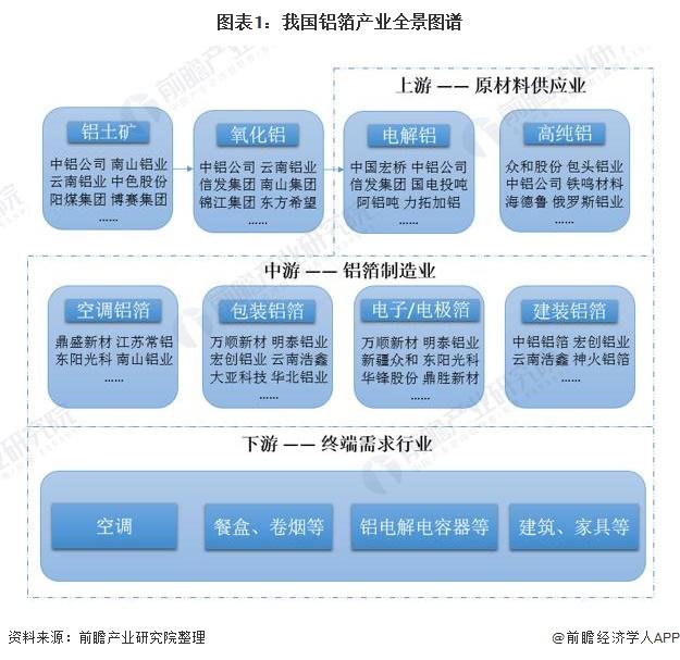 图表1:我国铝箔产业全景图谱