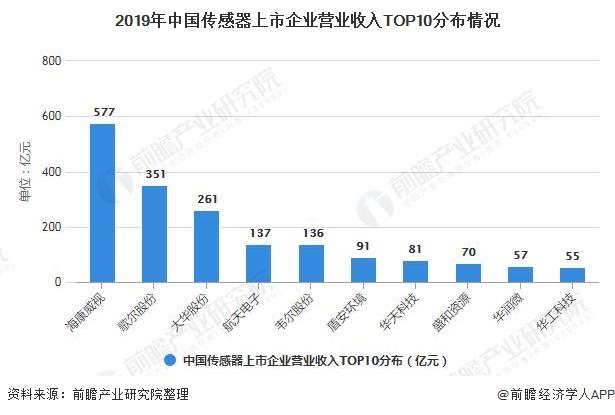 2019年中国传感器上市企业营业收入TOP10分布情况