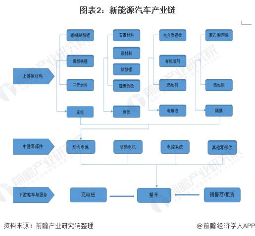 圖表2:新能源汽車產業鏈