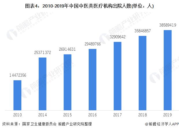 圖表4:2010-2019年中國中醫類醫療機構出院人數(單位:人)
