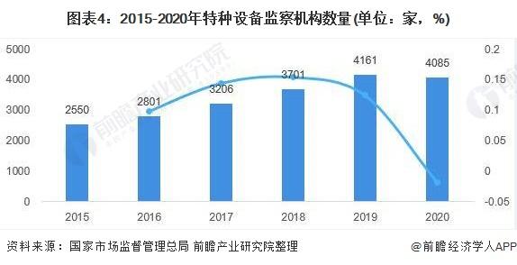 图表4:2015-2020年特种设备监察机构数量(单位:家,%)