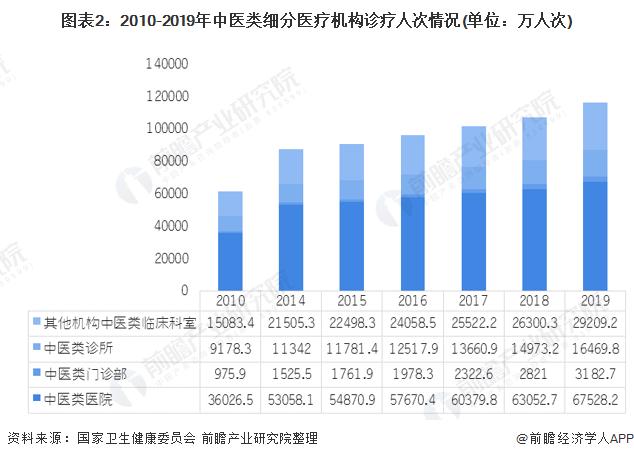 圖表2:2010-2019年中醫類細分醫療機構診療人次情況(單位:萬人次)