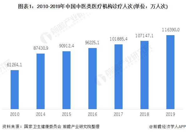 圖表1:2010-2019年中國中醫類醫療機構診療人次(單位:萬人次)