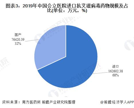 图表3:2019年中国公立医院进口抗艾滋病毒药物规模及占比(单位:万元,%)